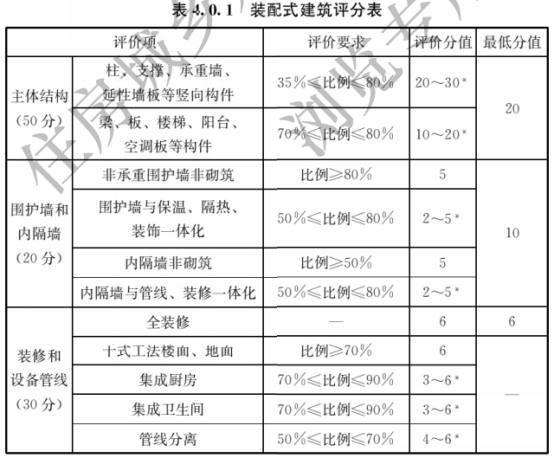 裝配式建築評分表
