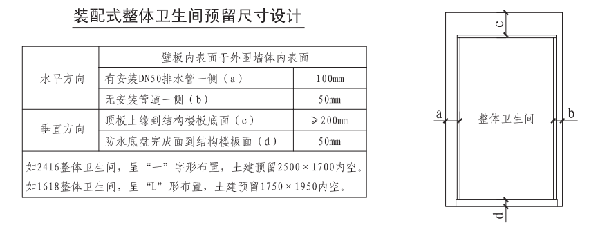 裝配式整體衛生間預留尺寸設計
