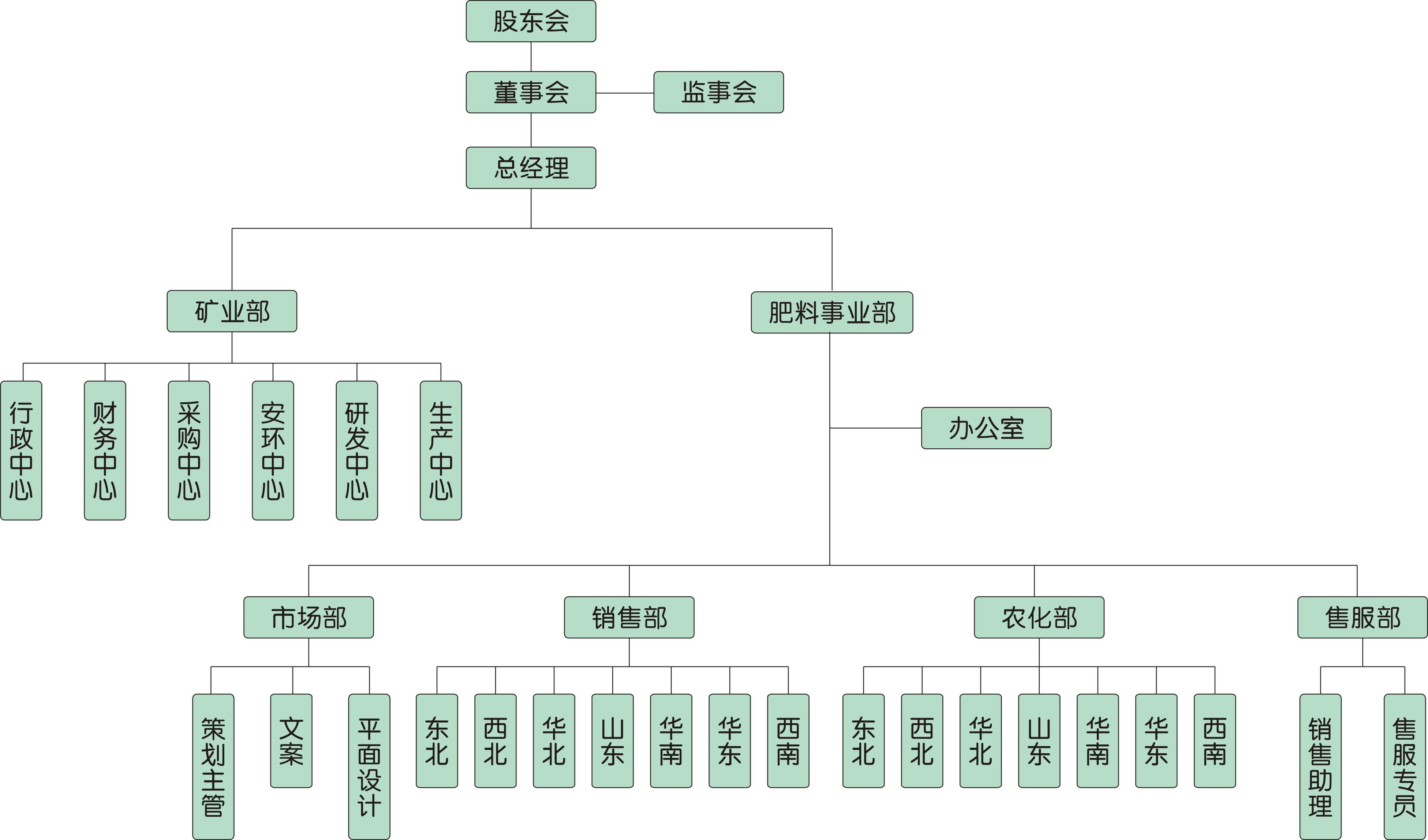 全國咨詢熱線 400-963-9369 about us 公司簡介 董事長致辭 組織架構圖片