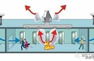 建筑安装工程的通风系统都有什么呢?