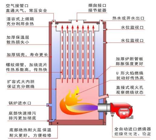 【慶陽新泰工程】分享:常壓燃氣鍋爐技術指標及優點